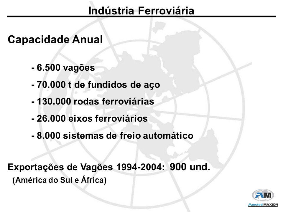 Capacidade Anual - 6.500 vagões - 70.000 t de fundidos de aço - 130.000 rodas ferroviárias - 26.000 eixos ferroviários - 8.000 sistemas de freio automático Indústria Ferroviária Exportações de Vagões 1994-2004: 900 und.