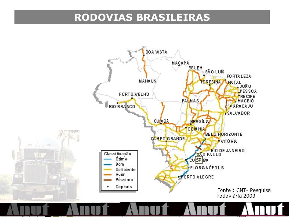 RODOVIAS BRASILEIRAS Fonte : CNT- Pesquisa rodoviária 2003