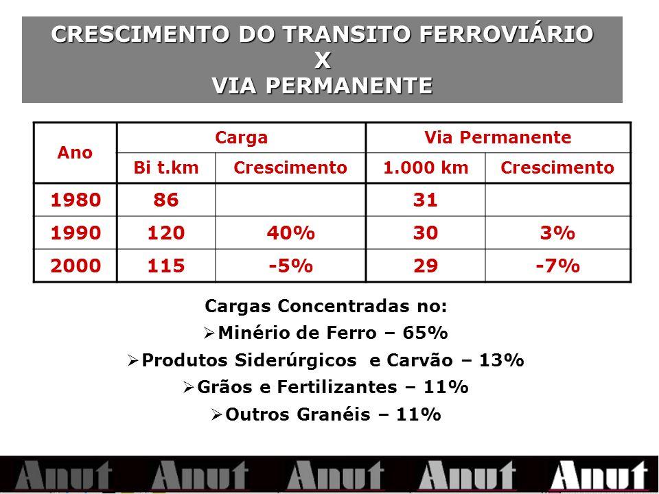 CRESCIMENTO DO TRANSITO FERROVIÁRIO X VIA PERMANENTE Ano CargaVia Permanente Bi t.kmCrescimento1.000 kmCrescimento 19808631 199012040%303% 2000115-5%29-7% Cargas Concentradas no: Minério de Ferro – 65% Produtos Siderúrgicos e Carvão – 13% Grãos e Fertilizantes – 11% Outros Granéis – 11%