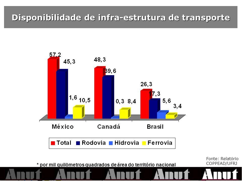 Disponibilidade de infra-estrutura de transporte * por mil quilômetros quadrados de área do território nacional Fonte: Relatório COPPEAD/UFRJ