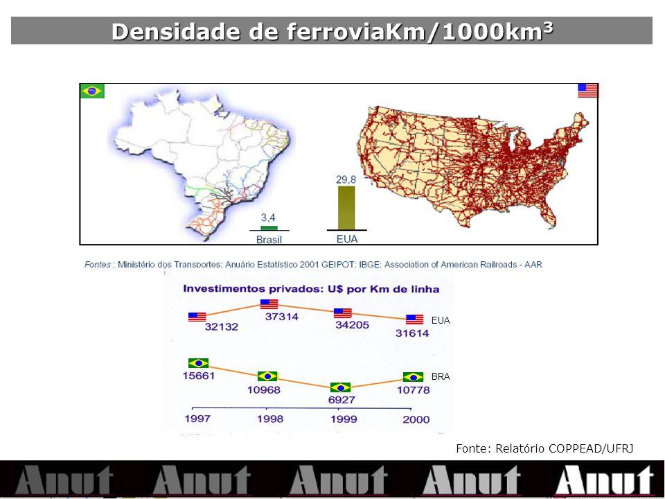 EUA BRA Densidade de ferroviaKm/1000km 3 Fonte: Relatório COPPEAD/UFRJ