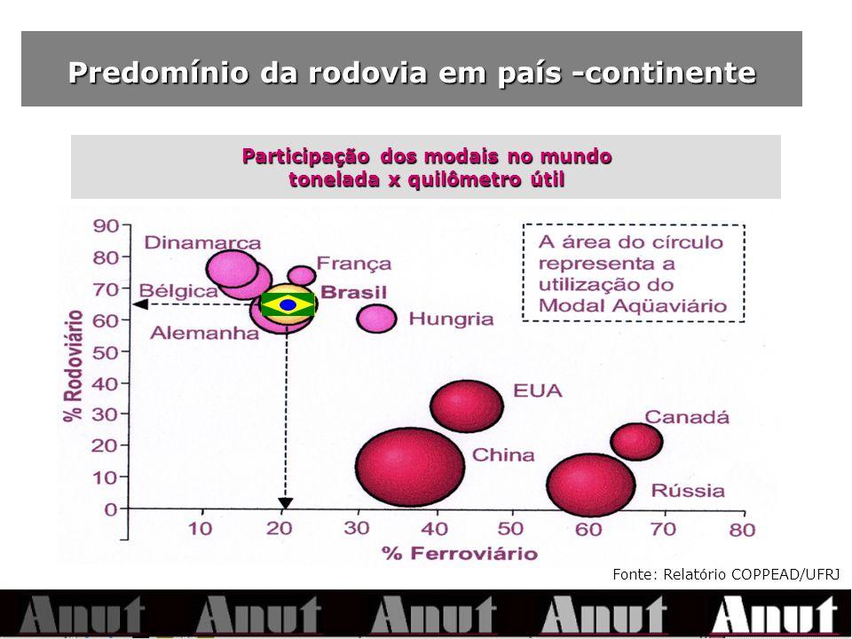 Predomínio da rodovia em país -continente Participação dos modais no mundo tonelada x quilômetro útil Fonte: Relatório COPPEAD/UFRJ