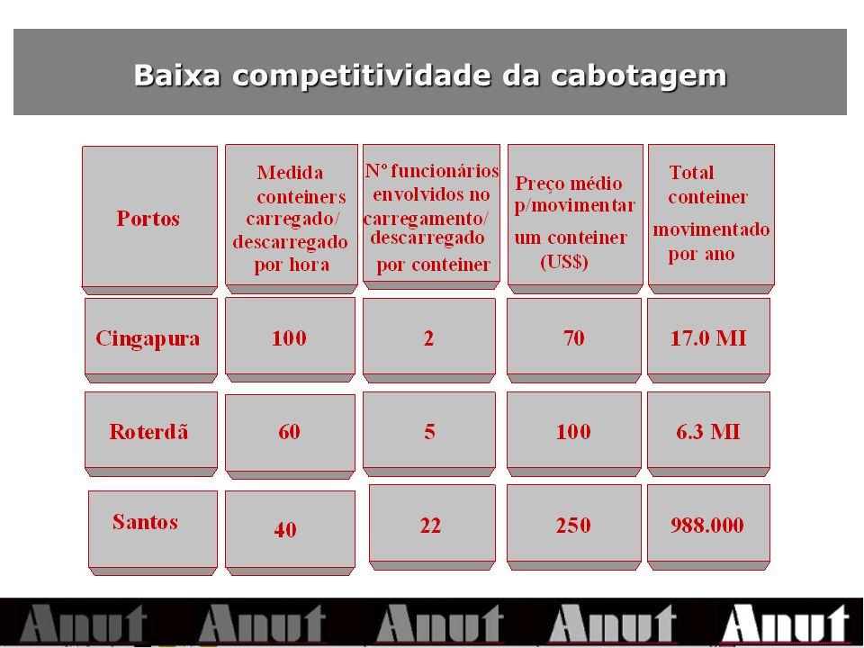 Baixa competitividade da cabotagem