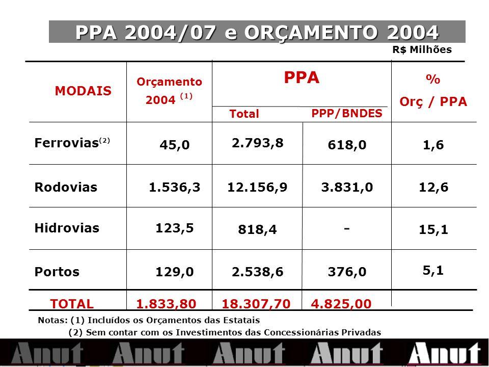 PPA 2004/07 e ORÇAMENTO 2004 Notas: (1) Incluídos os Orçamentos das Estatais (2) Sem contar com os Investimentos das Concessionárias Privadas PPA 376,0 - 3.831,0 618,0 5,1 2.538,6129,0Portos 15,1818,4 123,5Hidrovias 12,612.156,91.536,3Rodovias 1,6 2.793,8 45,0 Ferrovias (2) % Orç / PPA PPP/BNDES Orçamento 2004 (1) MODAIS R$ Milhões Total TOTAL1.833,8018.307,704.825,00
