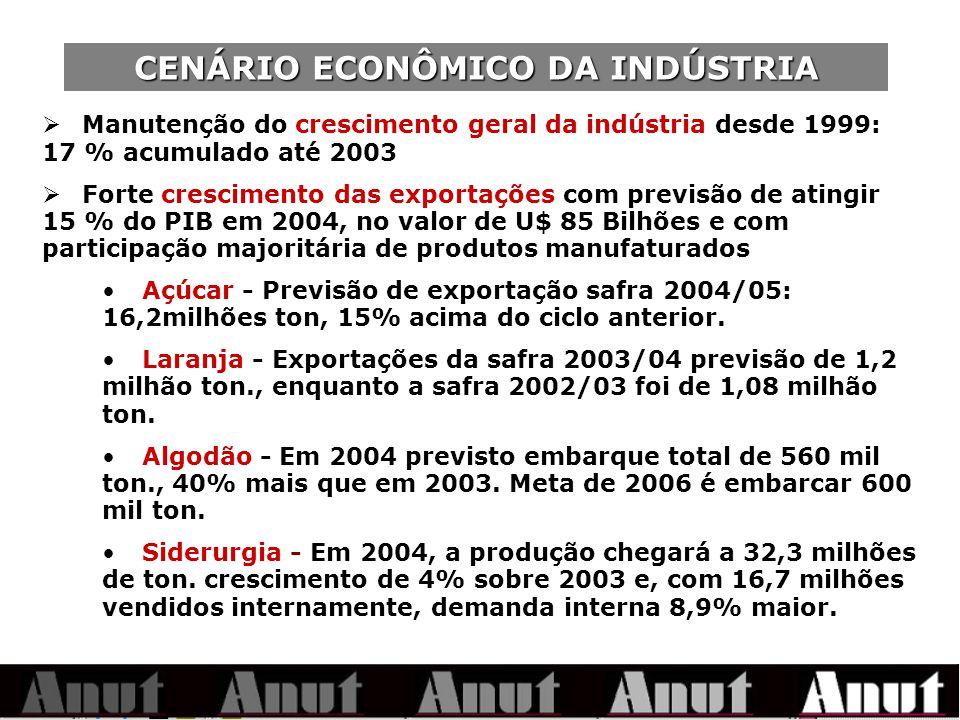 CENÁRIO ECONÔMICO DA INDÚSTRIA Manutenção do crescimento geral da indústria desde 1999: 17 % acumulado até 2003 Forte crescimento das exportações com previsão de atingir 15 % do PIB em 2004, no valor de U$ 85 Bilhões e com participação majoritária de produtos manufaturados Açúcar - Previsão de exportação safra 2004/05: 16,2milhões ton, 15% acima do ciclo anterior.
