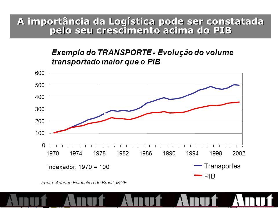 A importância da Logística pode ser constatada pelo seu crescimento acima do PIB Indexador: 1970 = 100 Fonte: Anuário Estatístico do Brasil, IBGE 0 100 200 300 400 500 600 197019741978198219861990199419982002 Transportes PIB Exemplo do TRANSPORTE - Evolução do volume transportado maior que o PIB