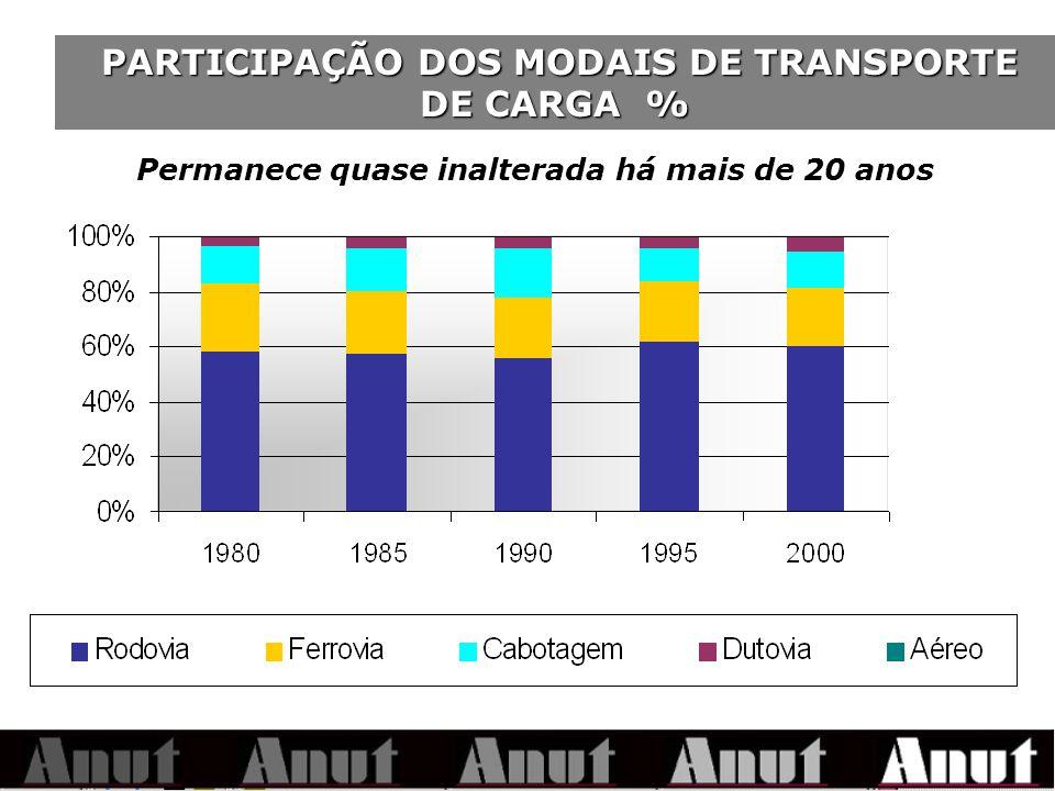 PARTICIPAÇÃO DOS MODAIS DE TRANSPORTE DE CARGA % PARTICIPAÇÃO DOS MODAIS DE TRANSPORTE DE CARGA % Permanece quase inalterada há mais de 20 anos