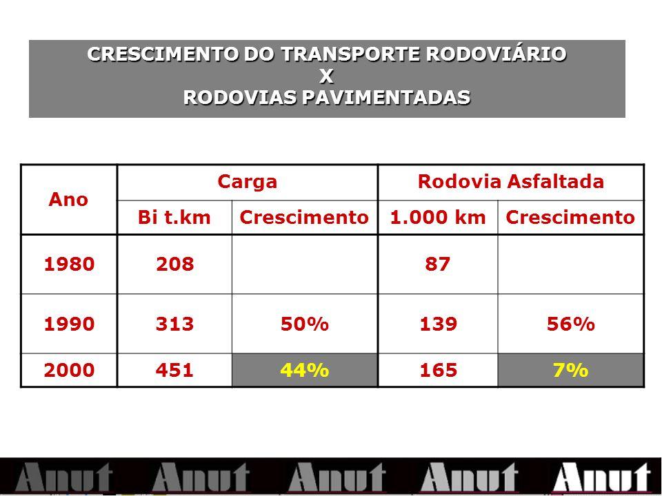 Deficiência dos portos brasileiros Em 2004, as empresas vão pagar cerca de US$ 1,2 bilhão em multas por atraso no embarque e desembarque de mercadorias nos portos brasileiros.