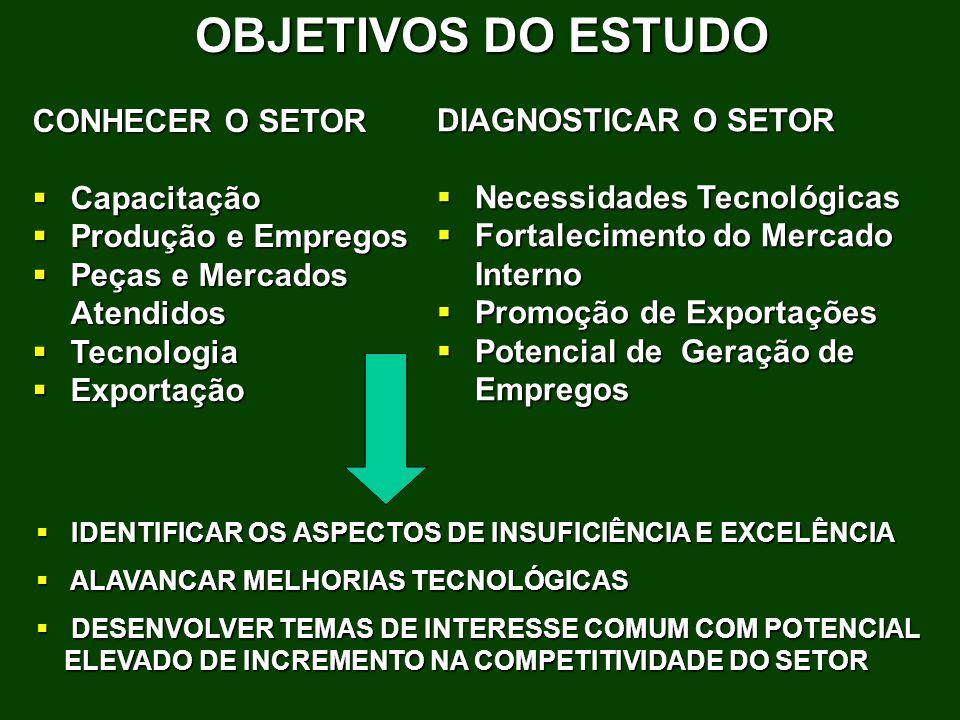 CONHECER O SETOR Capacitação Capacitação Produção e Empregos Produção e Empregos Peças e Mercados Atendidos Peças e Mercados Atendidos Tecnologia Tecn