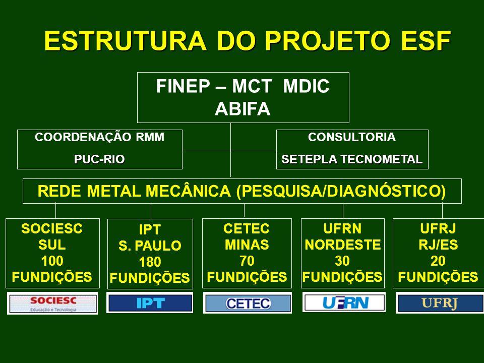 FINEP – MCT MDIC ABIFA SOCIESC SUL 100 FUNDIÇÕES IPT S.
