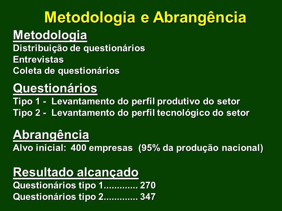 Metodologia e Abrangência Metodologia Distribuição de questionários Entrevistas Coleta de questionários Questionários Tipo 1 - Levantamento do perfil
