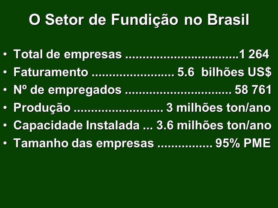 O Setor de Fundição no Brasil Total de empresas.................................1 264Total de empresas.................................1 264 Faturamen
