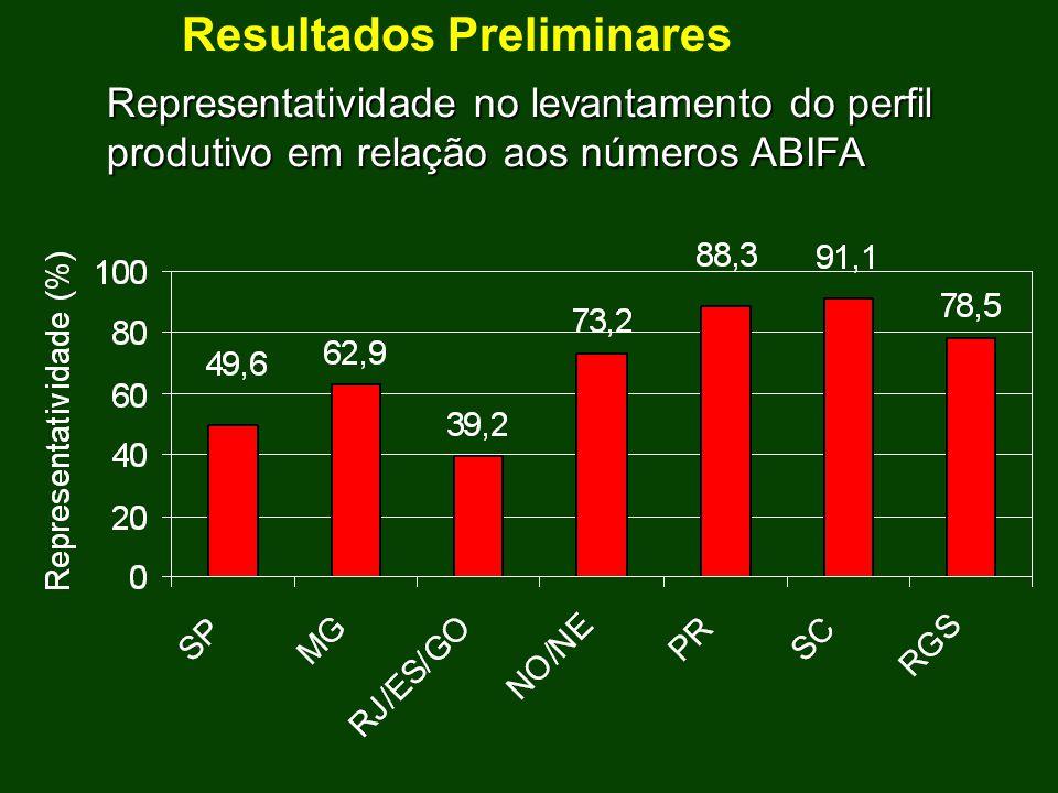 Resultados Preliminares Representatividade no levantamento do perfil produtivo em relação aos números ABIFA