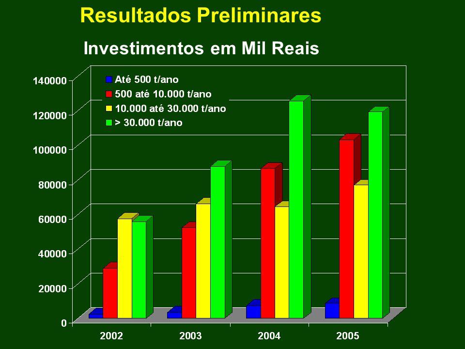 Investimentos em Mil Reais Resultados Preliminares