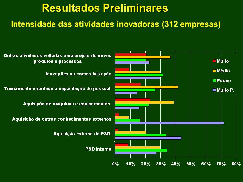 Resultados Preliminares Intensidade das atividades inovadoras (312 empresas)