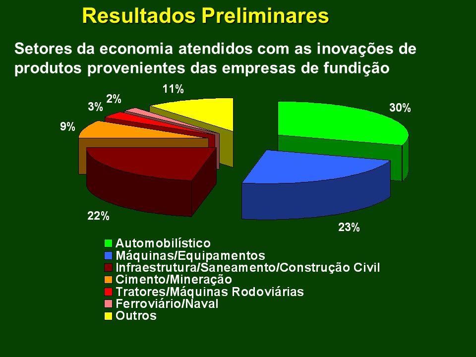 Resultados Preliminares Setores da economia atendidos com as inovações de produtos provenientes das empresas de fundição