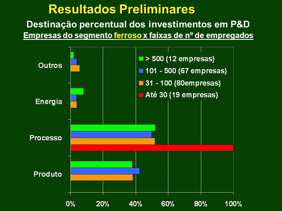 Resultados Preliminares Destinação percentual dos investimentos em P&D Empresas do segmento ferroso x faixas de nº de empregados