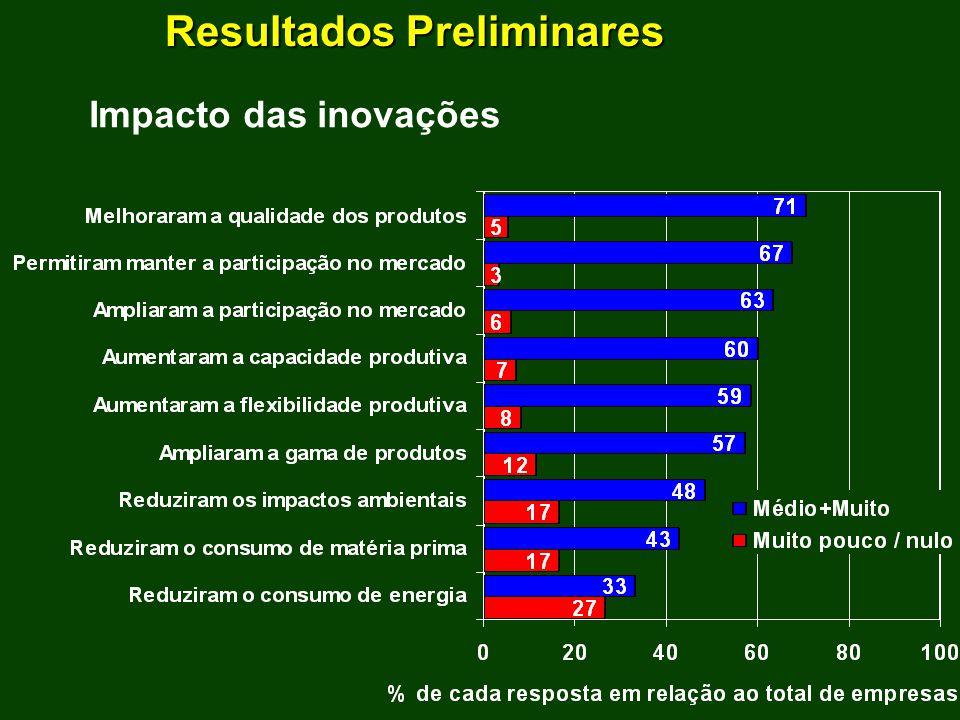 Resultados Preliminares Impacto das inovações