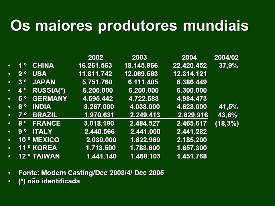 2002 2003 2004 2004/02 2002 2003 2004 2004/02 1 º CHINA 16.261.563 18.145.96622.420.452 37,9%1 º CHINA 16.261.563 18.145.96622.420.452 37,9% 2 º USA 1