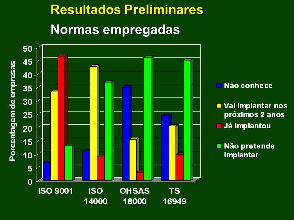 Resultados Preliminares Normas empregadas