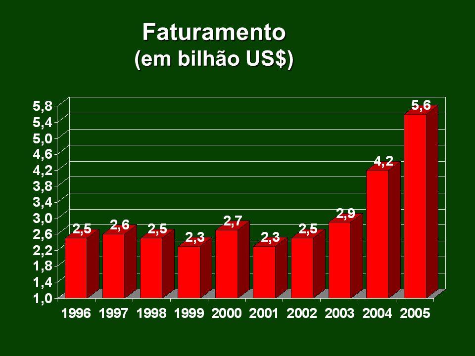 Exportações do Setor 1980 ………….………….77 milhões US$1980 ………….………….