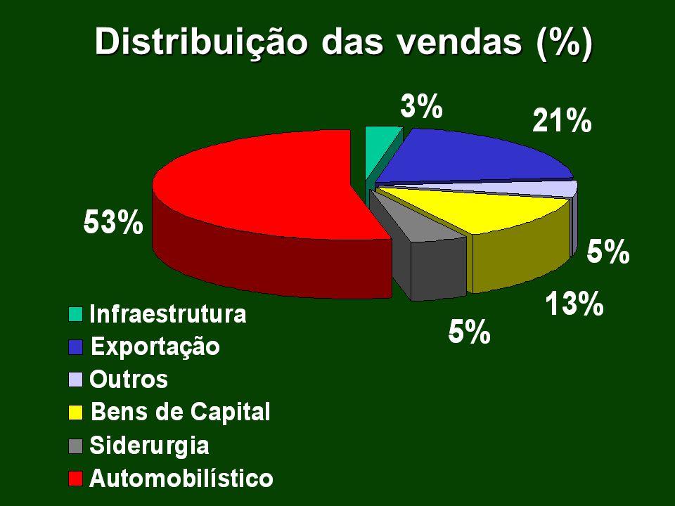 Distribuição das vendas (%)