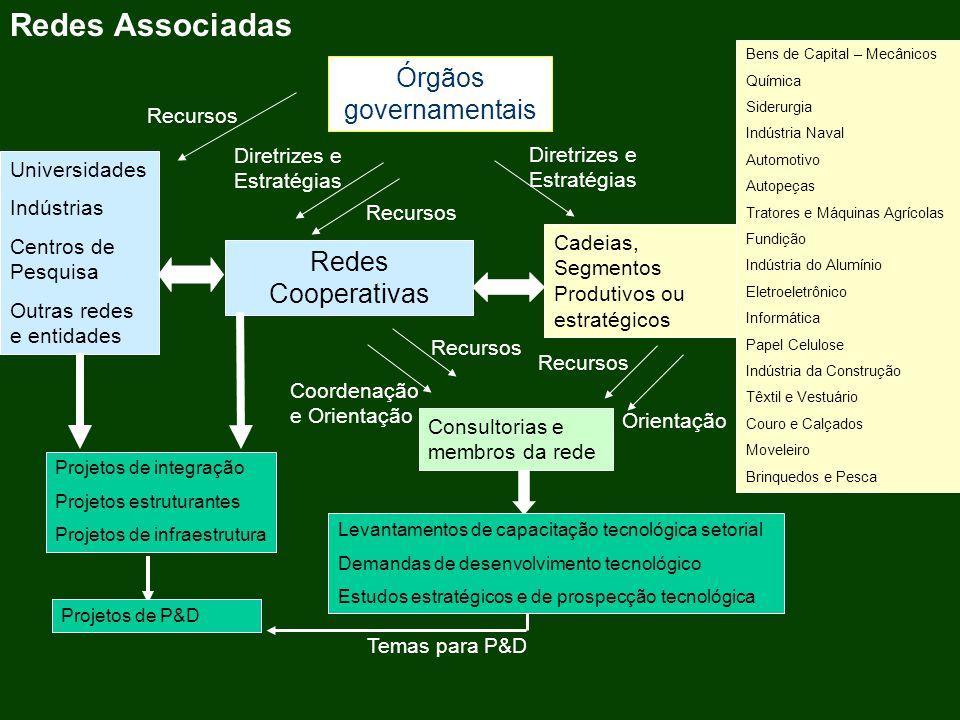 Universidades Indústrias Centros de Pesquisa Outras redes e entidades Redes Cooperativas Redes Associadas Recursos Coordenação e Orientação Consultori