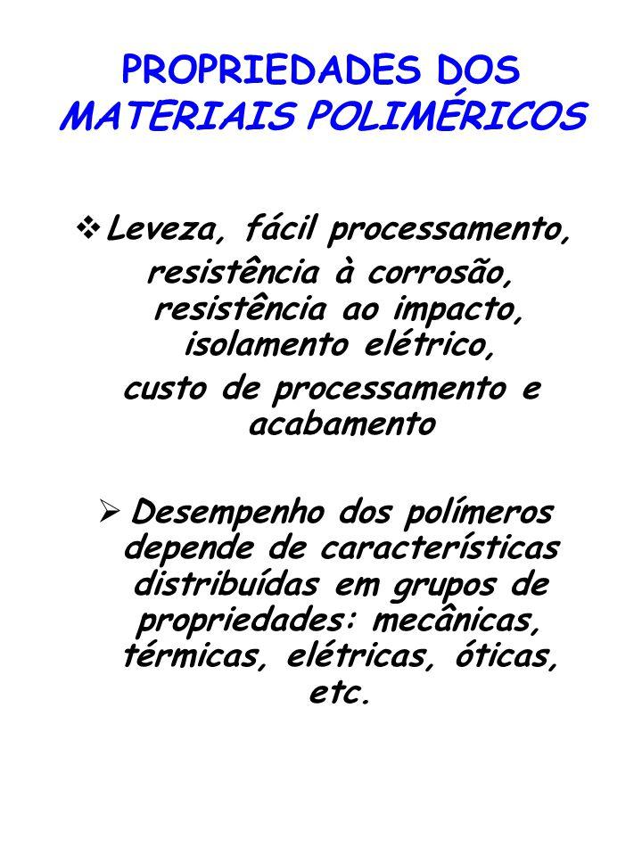 PROPRIEDADES DOS MATERIAIS POLIMÉRICOS Leveza, fácil processamento, resistência à corrosão, resistência ao impacto, isolamento elétrico, custo de proc