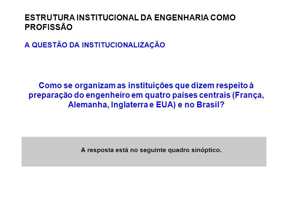 ENGENHARIA METALÚRGICA E DE MATERIAIS: PROFISSÃO-ENSINO-CURRÍCULO ESTRUTURA INSTITUCIONAL DA ENGENHARIA COMO PROFISSÃO PROFISSÕES ENSINO PROFISSIONAL ENSINO DE ENGENHARIA CURRÍCULOS NO ENSINO DE ENGENHARIA METALÚRGICA ENSINO DE METALURGIA EXTRATIVA ENSINO DE METALURGIA FÍSICA, DE TRANSFORMAÇÃO E DE APLICAÇÃO CURRÍCULOS NO ENSINO DE ENGENHARIA DE MATERIAIS zFonte: Prof.