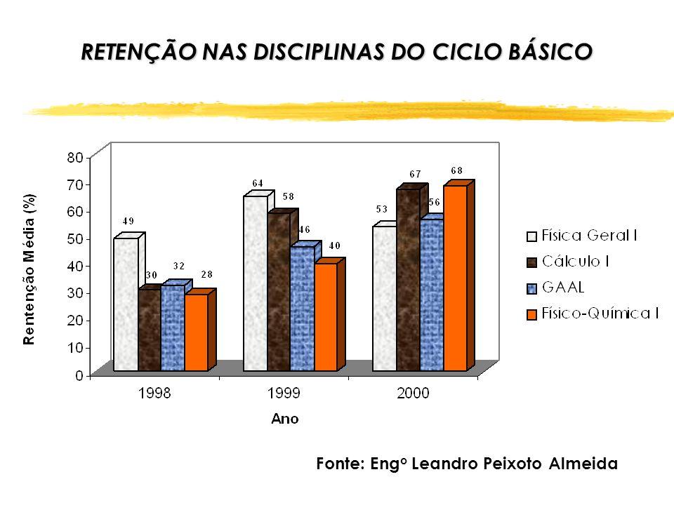 CAUSAS DO ALTO ÍNDICE DE DESISTÊNCIA Relação candidato/vaga; Retenção nas disciplinas do Ciclo Básico; Integração entre o Ciclo Básico/Ciclo Profissional.