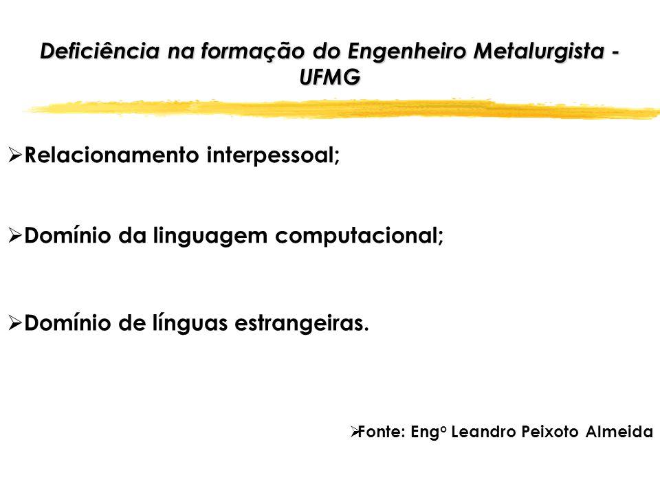 RETENÇÃO NAS DISCIPLINAS DO CICLO BÁSICO Fonte: Eng o Leandro Peixoto Almeida