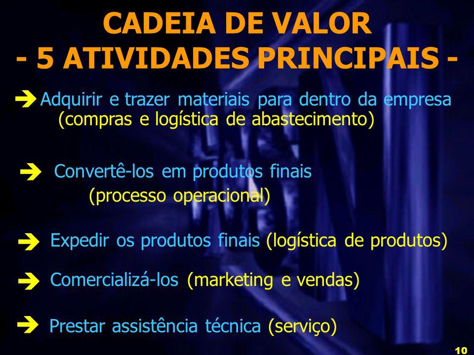 10 CADEIA DE VALOR - 5 ATIVIDADES PRINCIPAIS - Prestar assistência técnica (serviço) Adquirir e trazer materiais para dentro da empresa (compras e logística de abastecimento) Convertê-los em produtos finais (processo operacional) Expedir os produtos finais (logística de produtos) Comercializá-los (marketing e vendas)