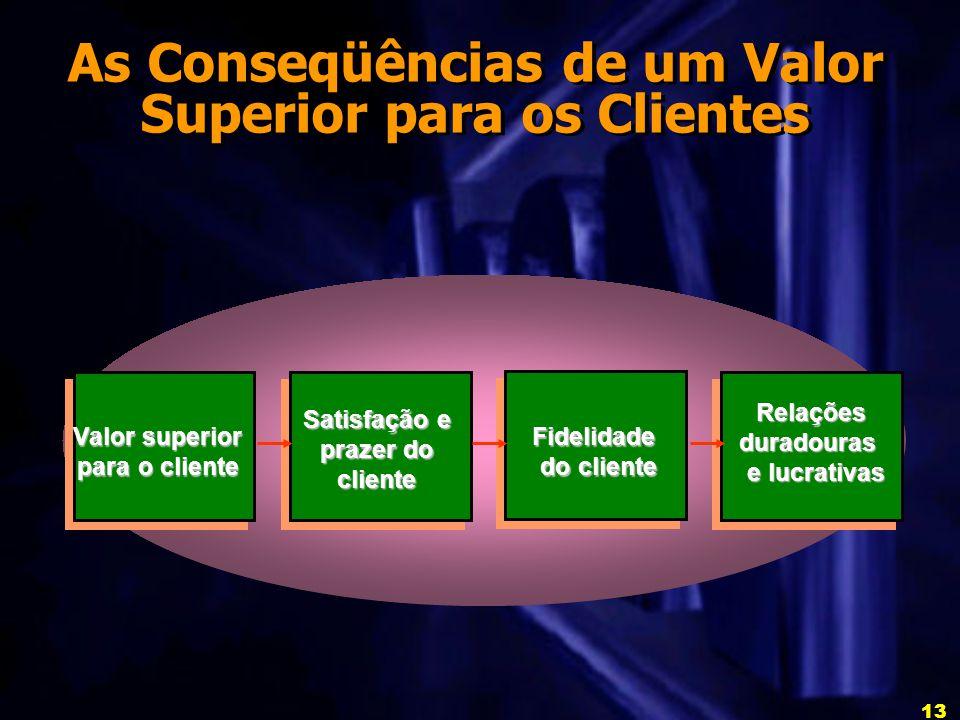 13 As Conseqüências de um Valor Superior para os Clientes Relaçõesduradouras e lucrativas Fidelidade do cliente Satisfação e prazer do cliente Valor superior para o cliente