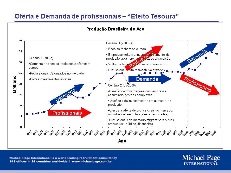 Oferta e Demanda de profissionais – Efeito Tesoura Demanda Profissionais Cenário 1 (70-85) Somente as escolas tradicionais oferecem cursos Profissiona