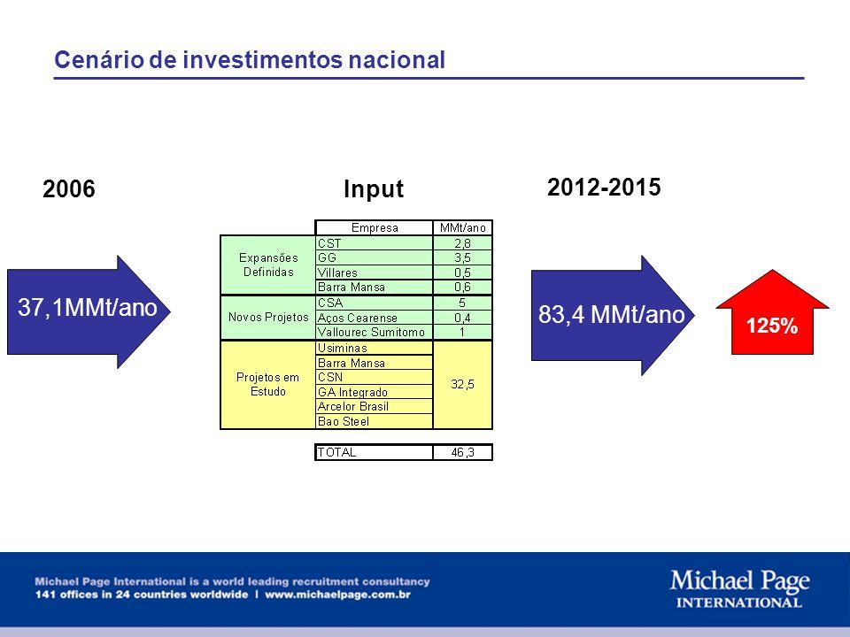 Cenário de investimentos nacional 37,1MMt/ano 83,4 MMt/ano Input 125% 2006 2012-2015