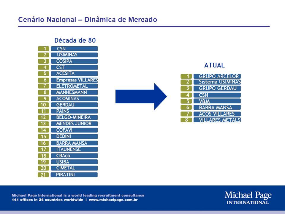 Investimentos no setor - Brasil 1997 - 2006 63% dos investimentos visaram o aumento direto de produção