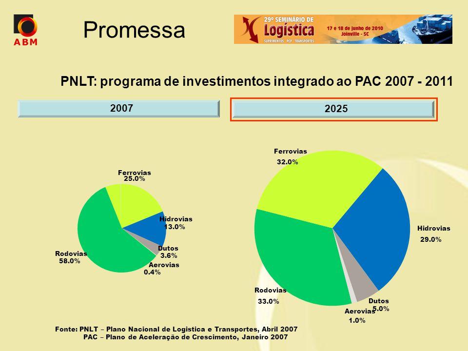 PNLT: programa de investimentos integrado ao PAC 2007 - 2011 Rodovias 33.0% Ferrovias 32.0% Hidrovias 29.0% Aerovias 1.0% Dutos 5.0% Fonte: PNLT – Pla