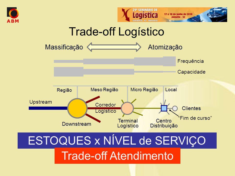Trade-off Logístico Região Meso Região Micro Região Local Capacidade Frequência Massifica ç ão Atomiza ç ão Downstream Terminal Logístico Centro Distr
