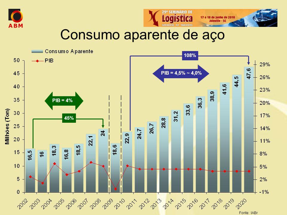 Consumo aparente de aço Fonte: IABr PIB = 4% 45% PIB = 4,5% ~ 4,0% 108%