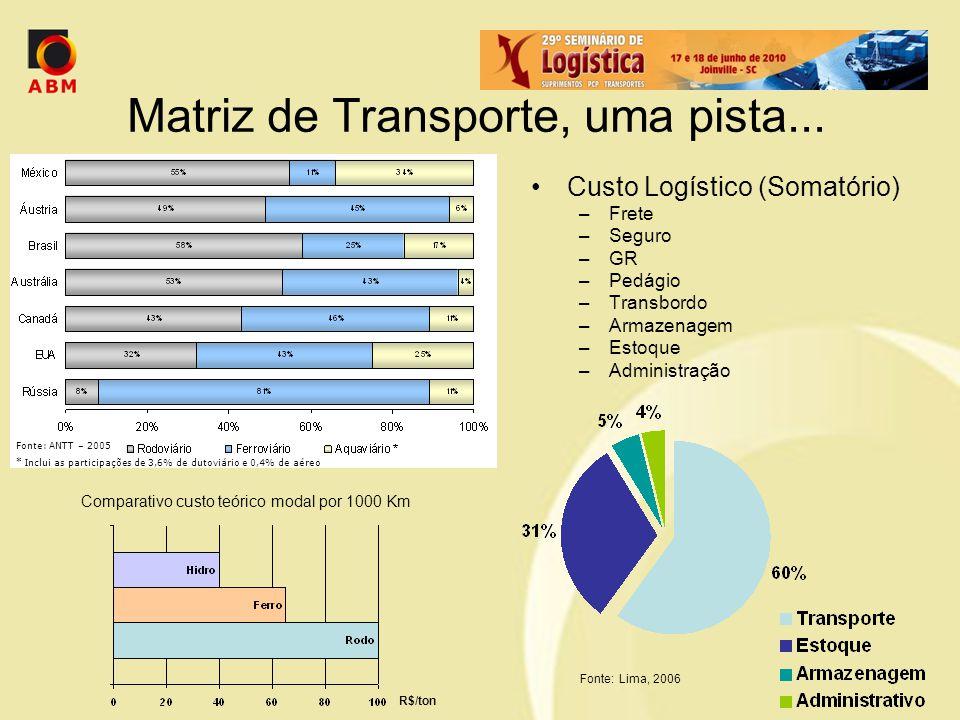 Matriz de Transporte, uma pista... Custo Logístico (Somatório) –Frete –Seguro –GR –Pedágio –Transbordo –Armazenagem –Estoque –Administração Fonte: Lim
