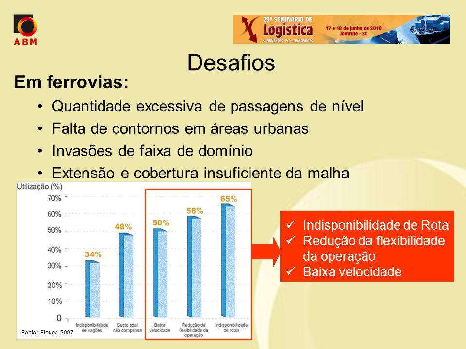 Desafios Em ferrovias: Quantidade excessiva de passagens de nível Falta de contornos em áreas urbanas Invasões de faixa de domínio Extensão e cobertur