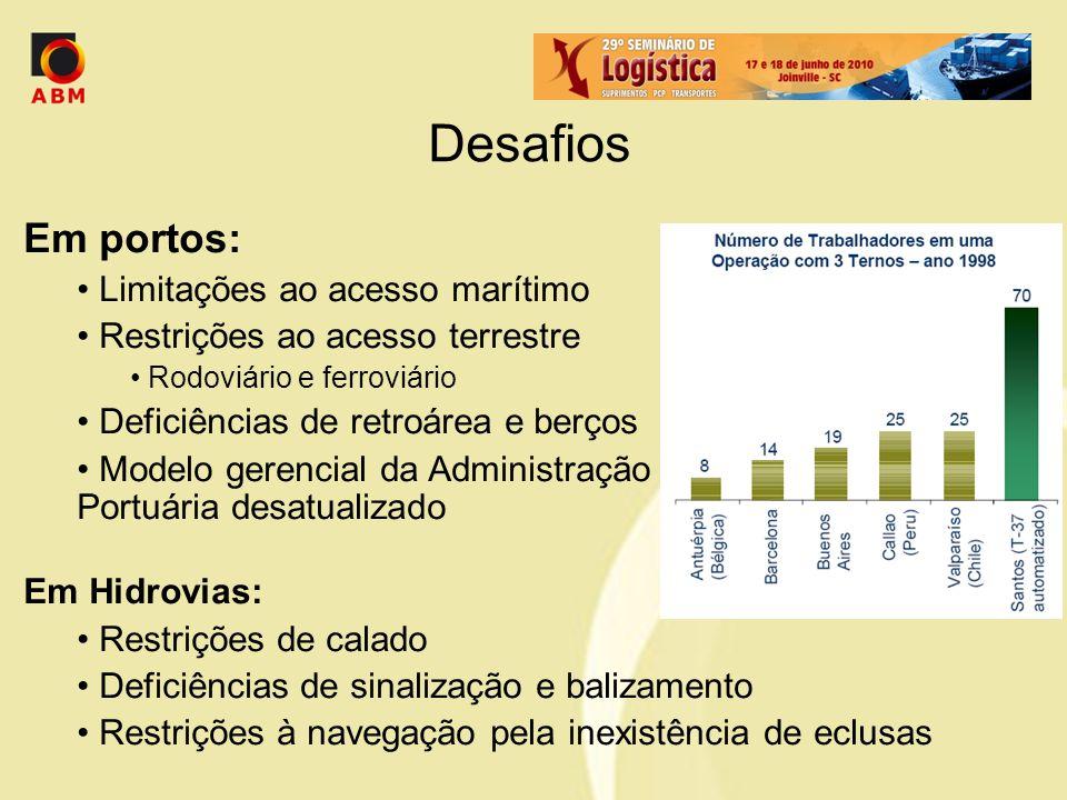 Desafios Em portos: Limitações ao acesso marítimo Restrições ao acesso terrestre Rodoviário e ferroviário Deficiências de retroárea e berços Modelo ge