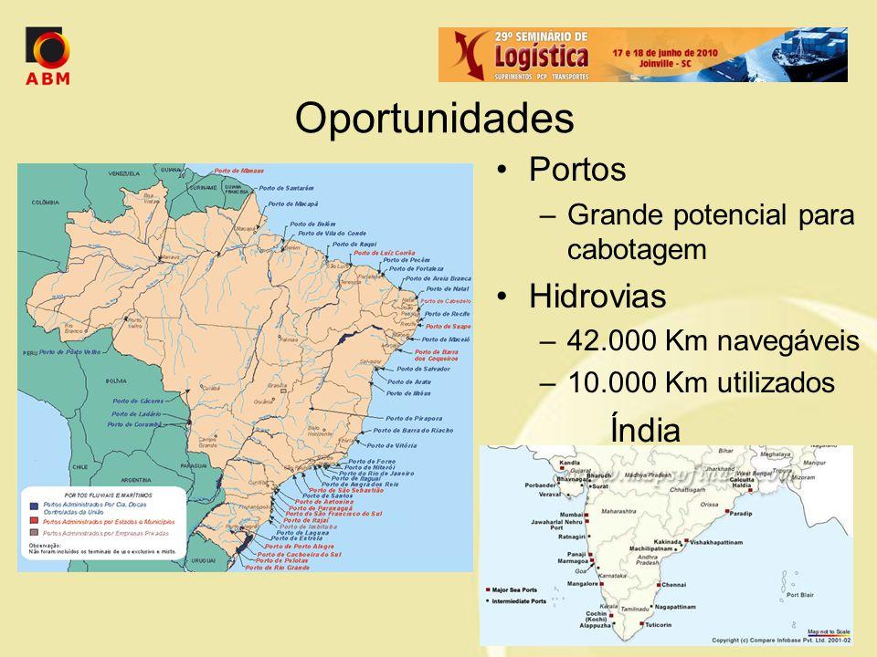 Oportunidades Portos –Grande potencial para cabotagem Hidrovias –42.000 Km navegáveis –10.000 Km utilizados Índia
