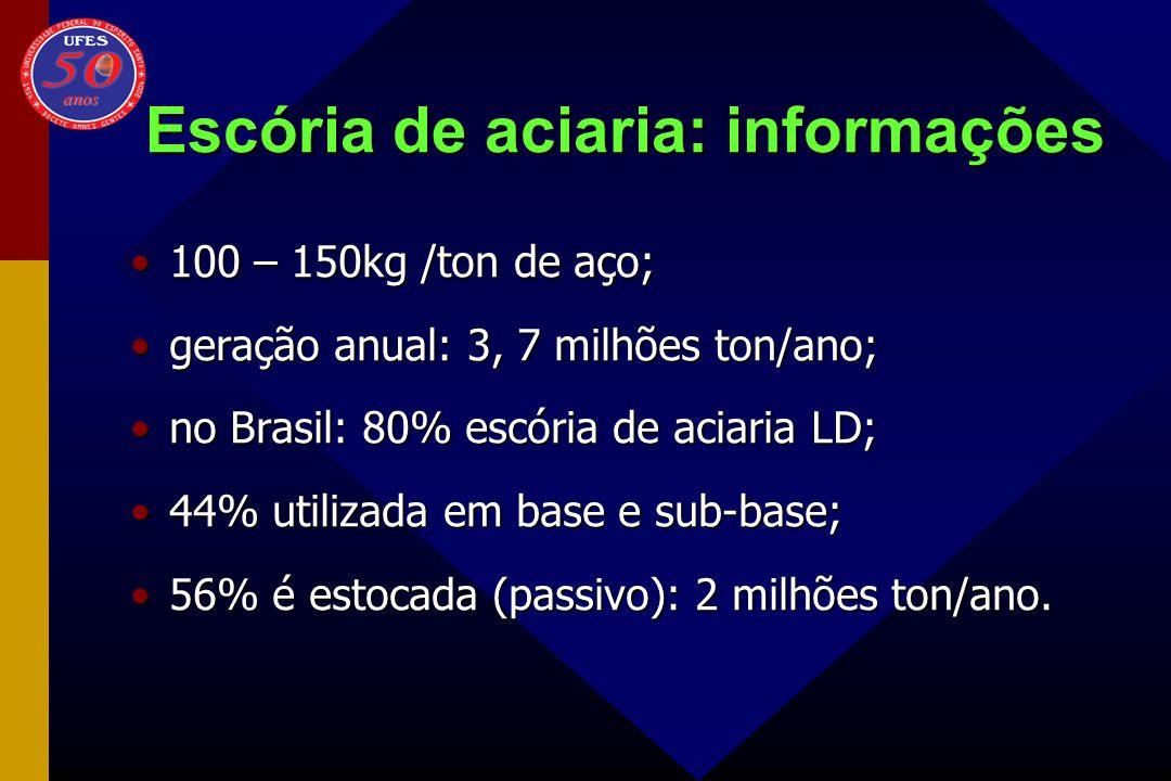 Escória de aciaria: informações 100 – 150kg /ton de aço;100 – 150kg /ton de aço; geração anual: 3, 7 milhões ton/ano;geração anual: 3, 7 milhões ton/a
