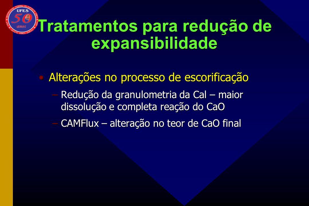 Tratamentos para redução de expansibilidade Alterações no processo de escorificaçãoAlterações no processo de escorificação –Redução da granulometria d
