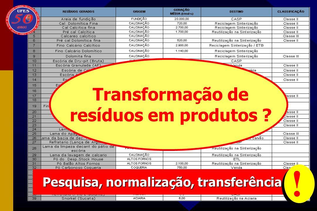Transformação de resíduos em produtos ? Pesquisa, normalização, transferência !