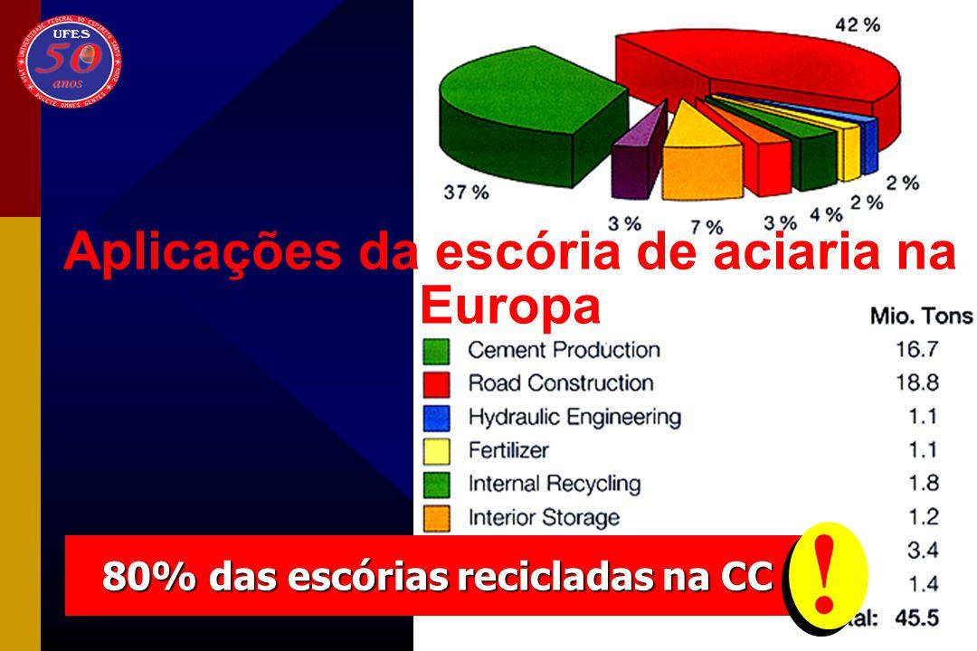 Composição química da escória de aciaria Brasil 35-47 11-18 1-2,5 5-13 3-7 1-3 0,0714-28