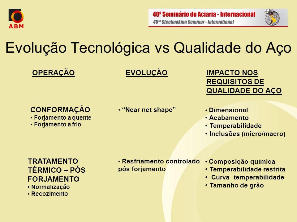 Evolução Tecnológica vs Qualidade do Aço Severidade da remoção de material Dry cutting Microestrutura Inclusões (micro/macro ) OPERAÇÃOEVOLUÇÃOIMPACTO NOS REQUISITOS DE QUALIDADE DO AÇO USINAGEM Torneamento Fresamento Furação, etc.
