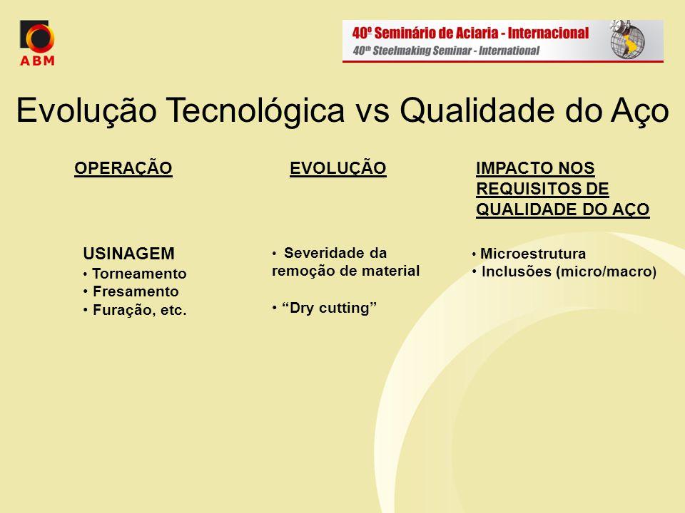Evolução Tecnológica vs Qualidade do Aço Severidade da remoção de material Dry cutting Microestrutura Inclusões (micro/macro ) OPERAÇÃOEVOLUÇÃOIMPACTO