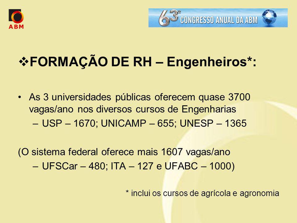 FORMAÇÃO DE RH – Engenheiros*: As 3 universidades públicas oferecem quase 3700 vagas/ano nos diversos cursos de Engenharias –USP – 1670; UNICAMP – 655